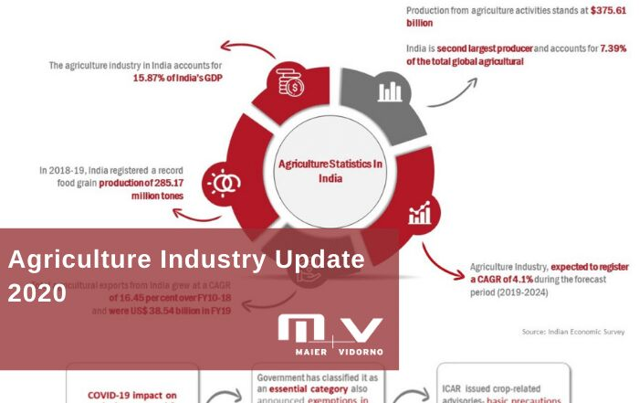 Agriculture Industry India Update 2020