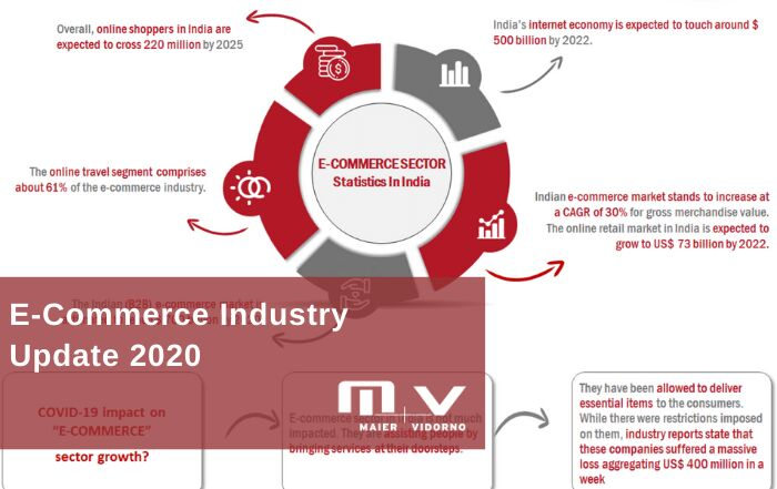 E-Commerce Industry Update 2020
