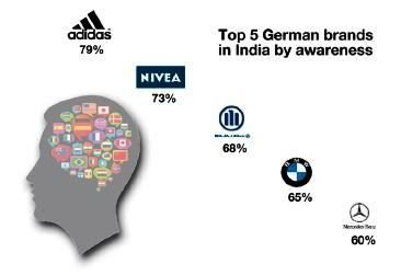 German brands in India – Seizing untapped potential ...