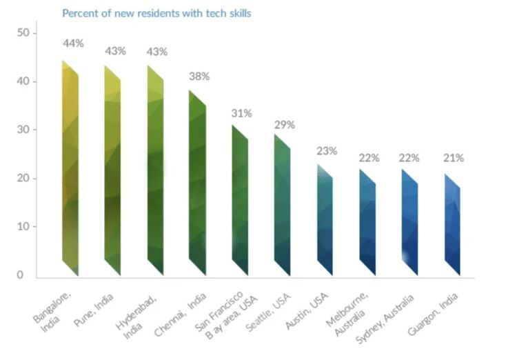 India attracts more IT people than Silicon Valley