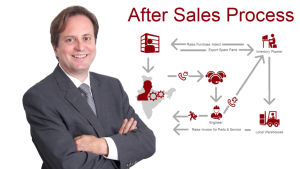 manage after sales in India