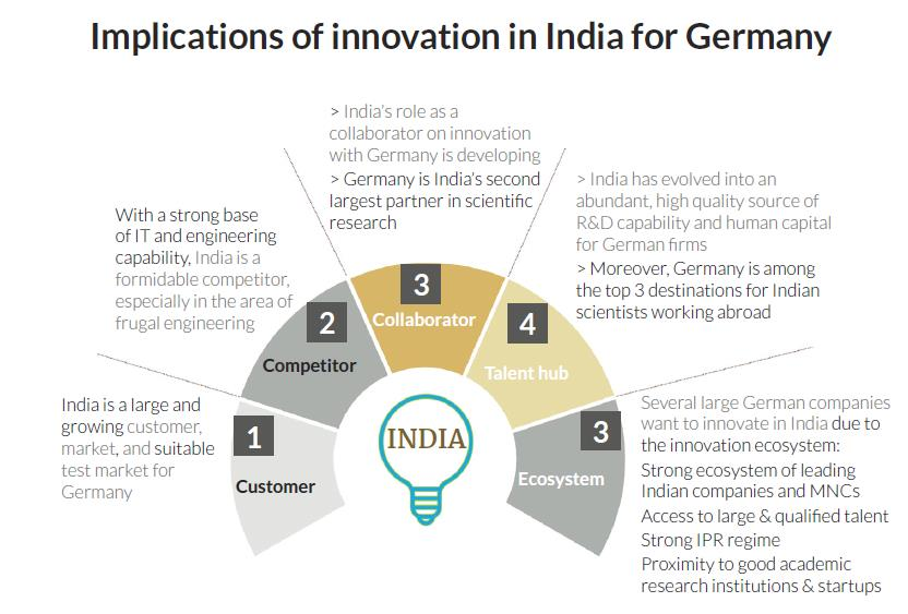 Implications of innovation in India for Germany